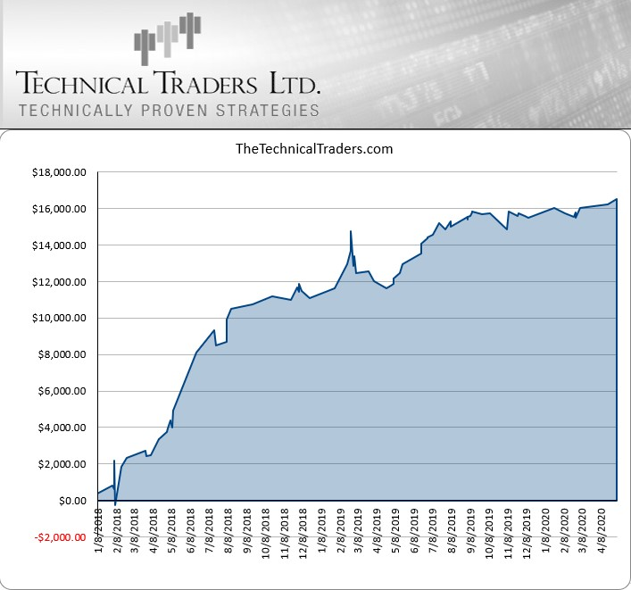 Fonte: Technical Traders