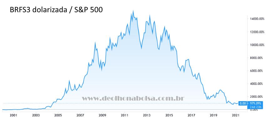 BRFS3 Dolarizada/S&P 500