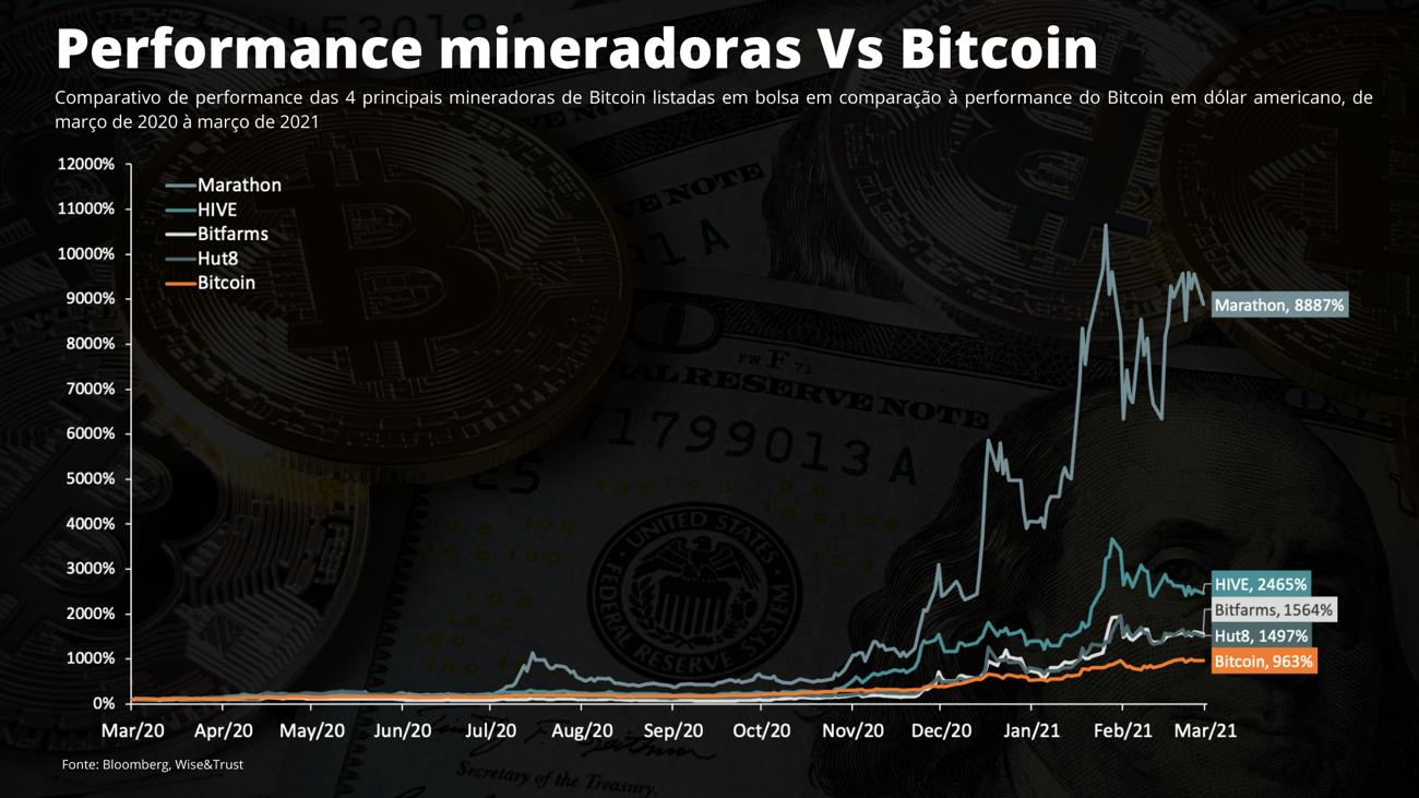 Gráfico: performance ações de mineradoras de bitcoin x bitcoin