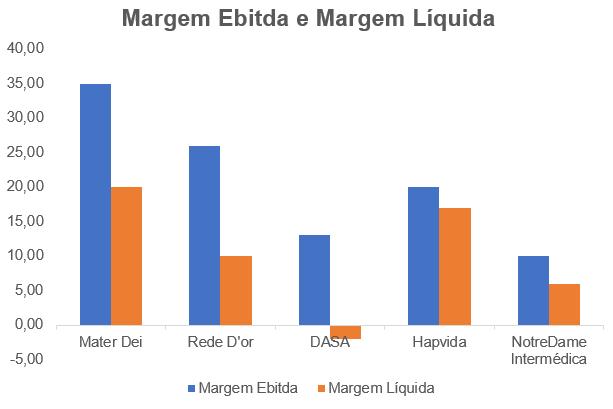 Margem Ebitda e Líquida nos Últimos 12 Meses (Fonte: Empresas)