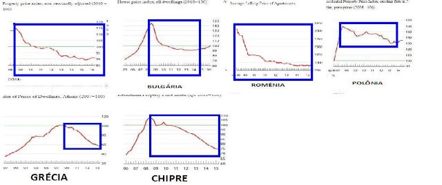 Índices de preços de imóveis