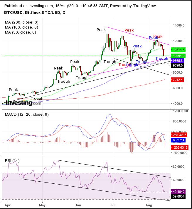 br investi bitcoin grafico real