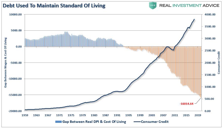 Diferença entre Dívida e Padrão de Vida