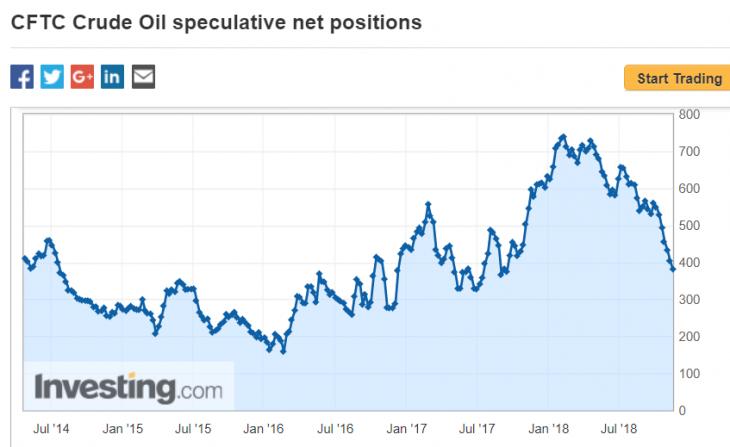 Posições especulativas no petróleo