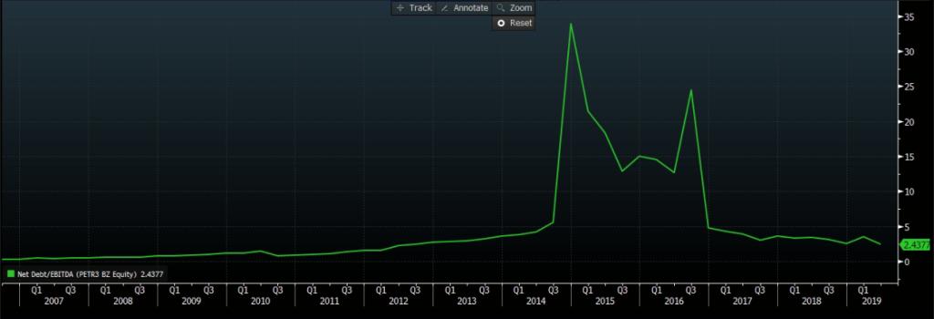 Dívida líquida/Ebitda. Fonte: Bloomberg