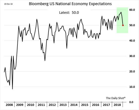 Expectativa da economia