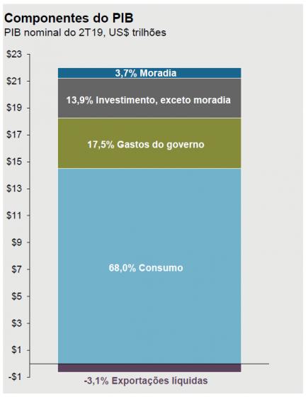 Componentes PIB dos EUA