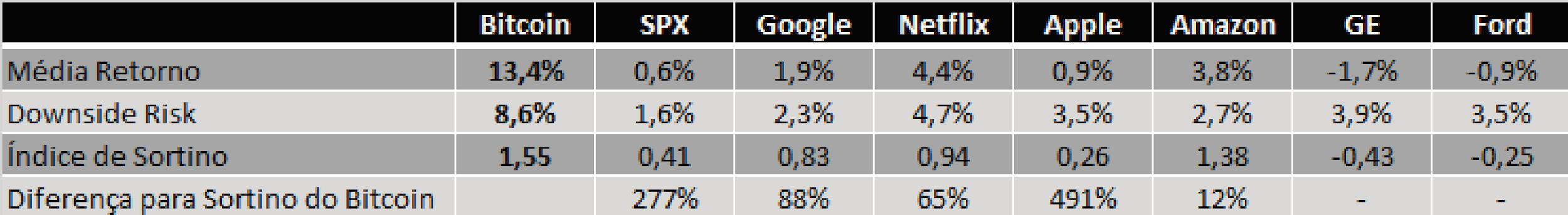Retorno do bitcoin vs ações de tecnologia
