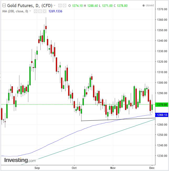 Gold Diário