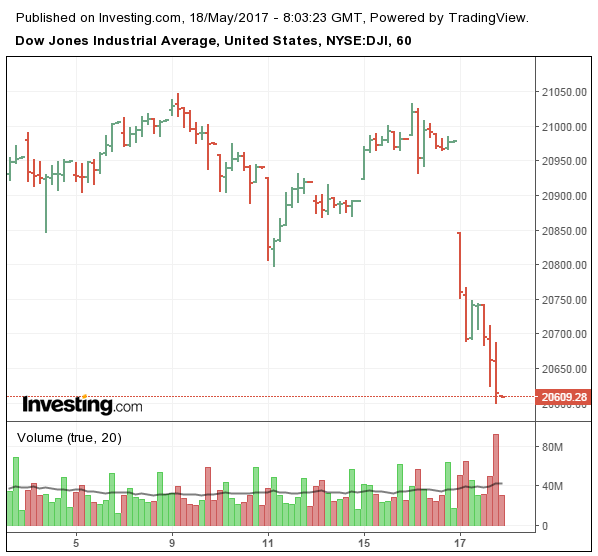 Dow: Gráfico de 60 minutos