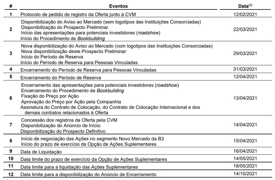 Cronograma da Oferta (Fonte: Mater Dei)