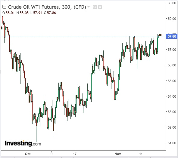 WTI 300 Minutos - Powered by TradingView