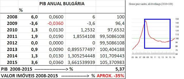 PIB Anual Bulgária