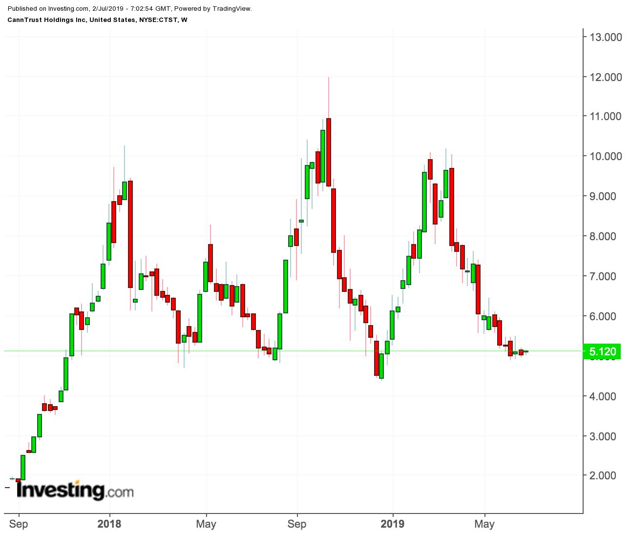 Gráfico Preço CannTrust Holdings