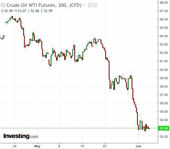 Gráfico 300 Minutos WTI- Powered by TradingView