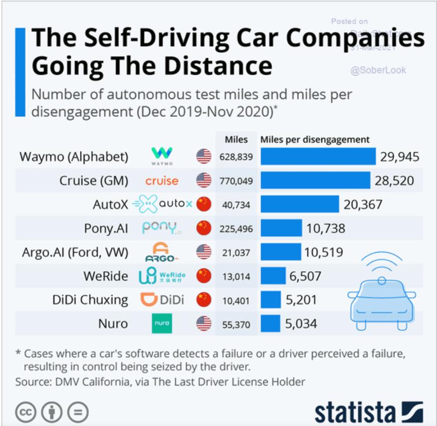 Milhas Percorridas por Carros Autônomos de Cada Empresa