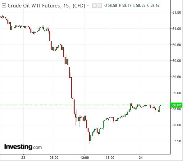 Gráfico 15 Minutos WTI - Powered by TradingView
