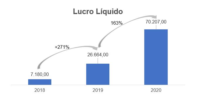 Lucro Líquido (Fonte: Boa Safra, elaborado por Nord Research)