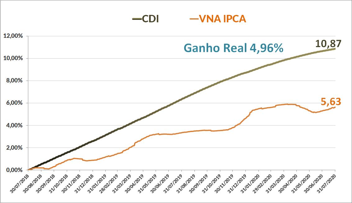 CDI x VNA IPCA