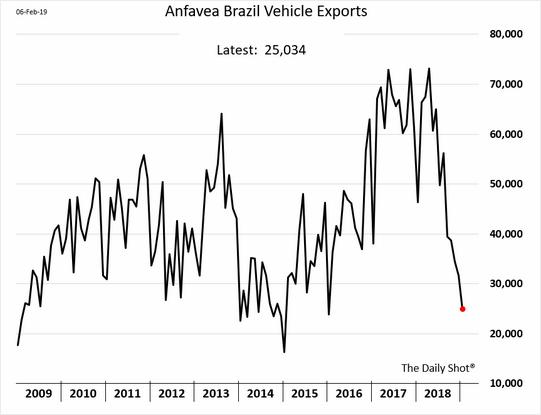 Exportações de veículos do Brasil
