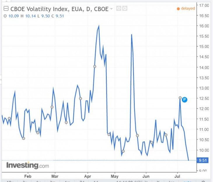 VIX mostra mercado mais calmo
