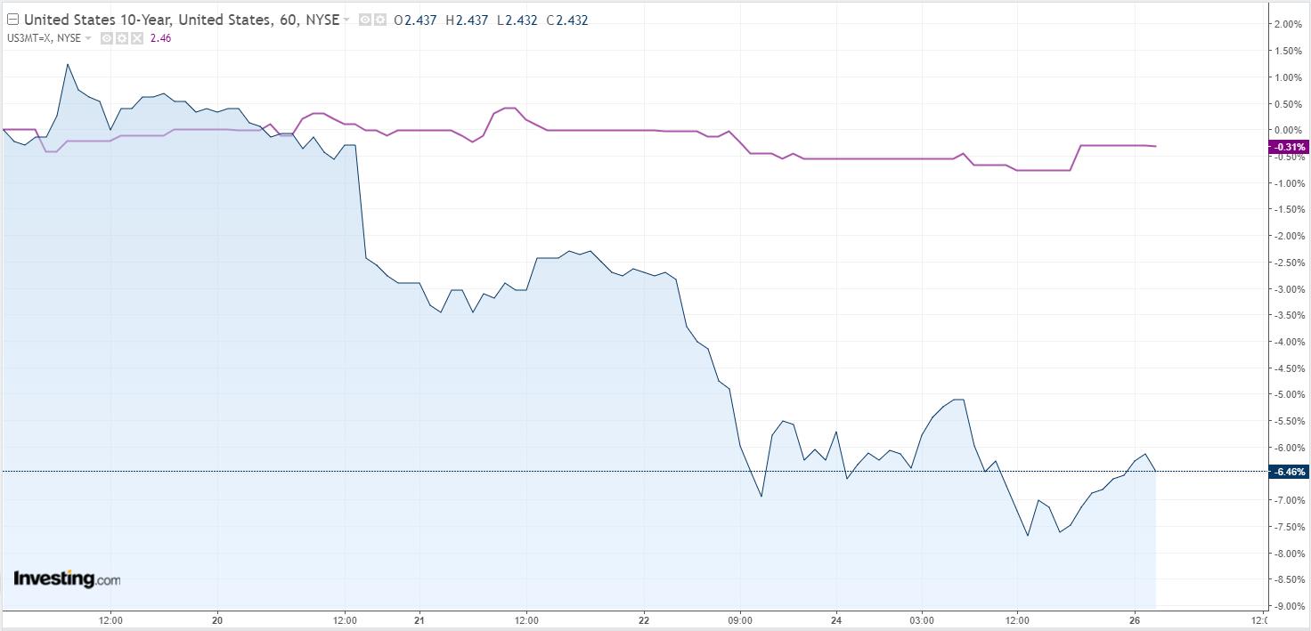 Inversão na curva de juros dos EUA