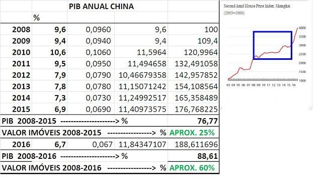 PIB da China e imóveis