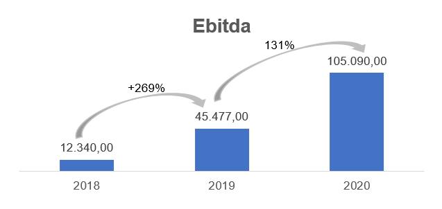Ebitda (Fonte: Boa Safra, elaborado por Nord Research)
