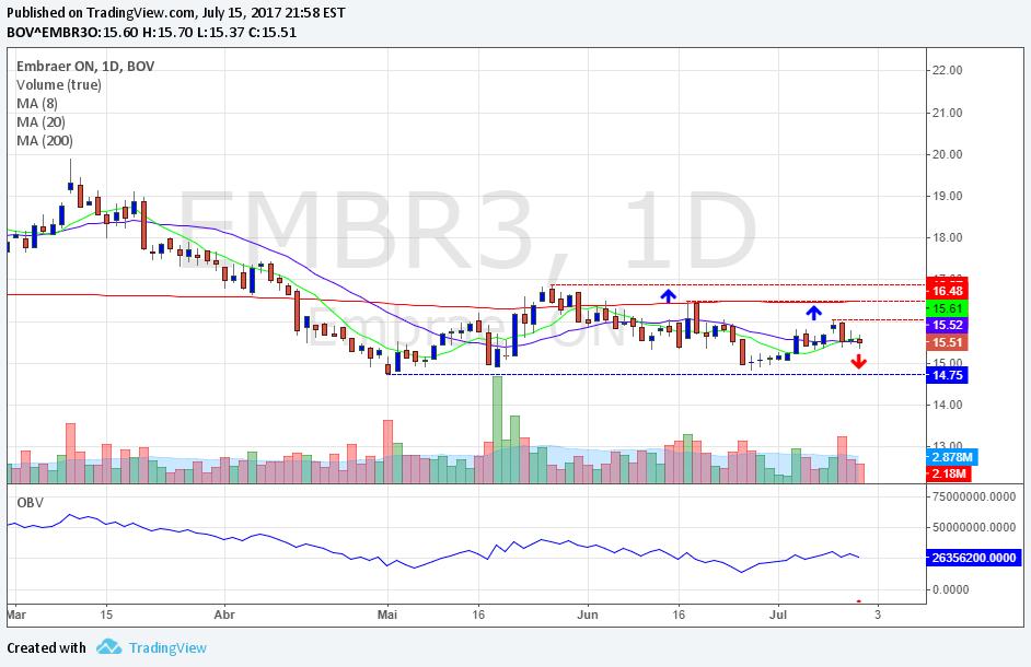 EMBR3 Gráfico