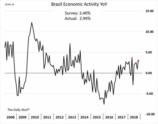 Atividade econômica brasileira