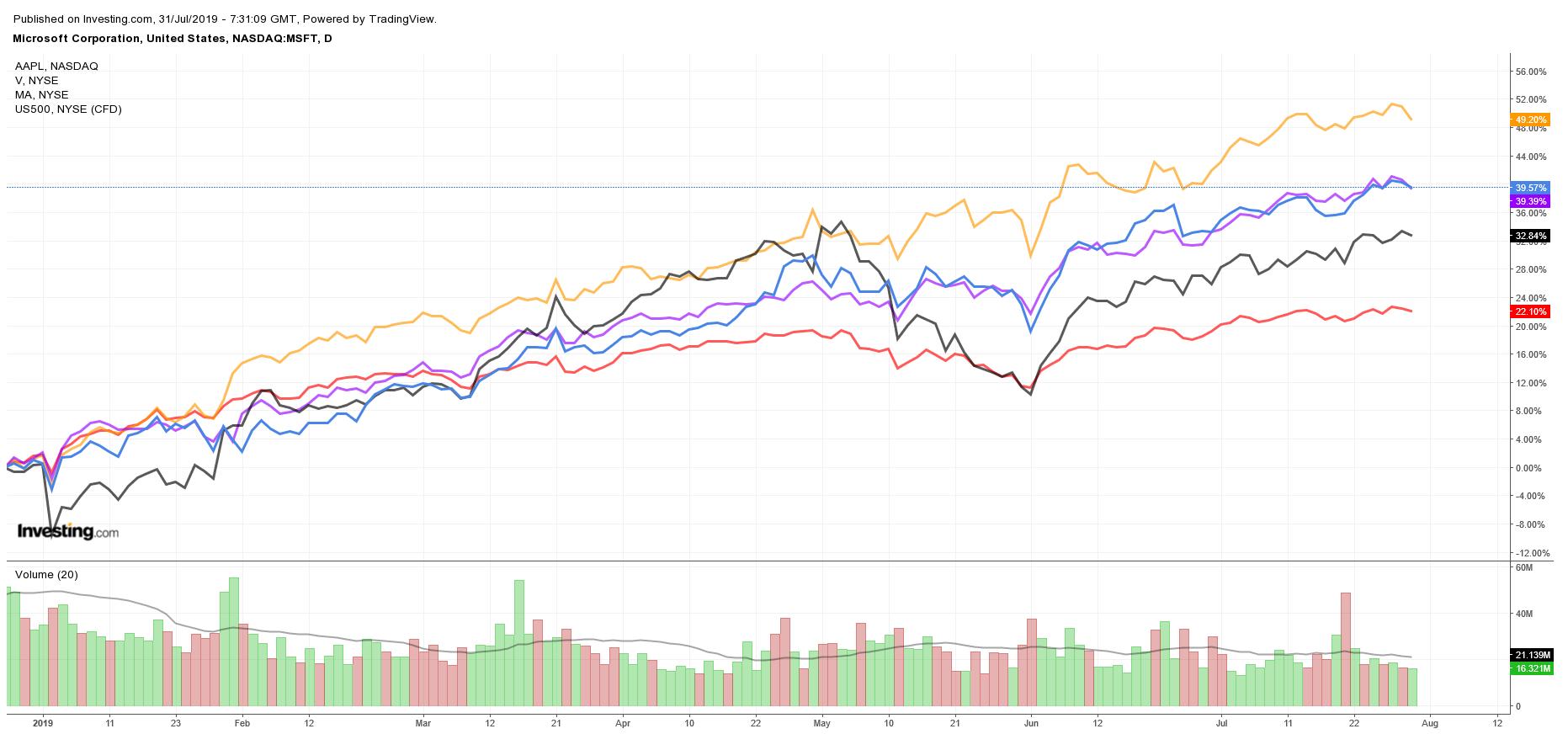 Performance $MSFT $AAPL $V $MA vs S&P 500