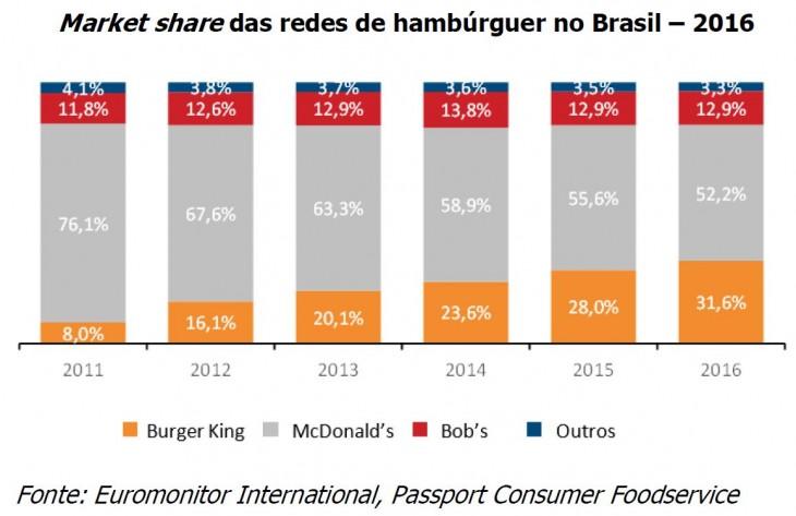 Market share das redes de hambúrguer