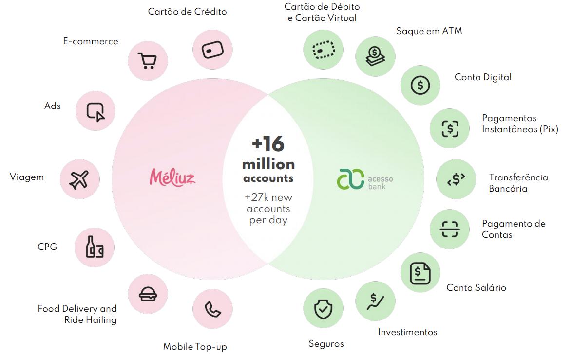 Estratégia de Crescimento de Negócios com Acesso Bank Fonte: Méliuz