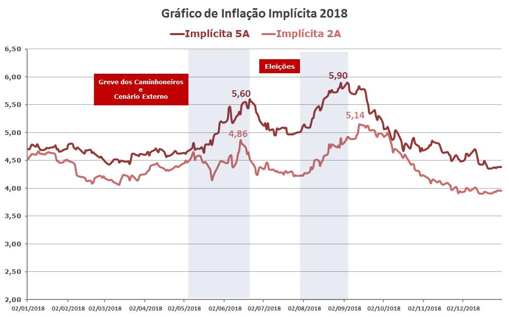 Inflação Implícita 2018