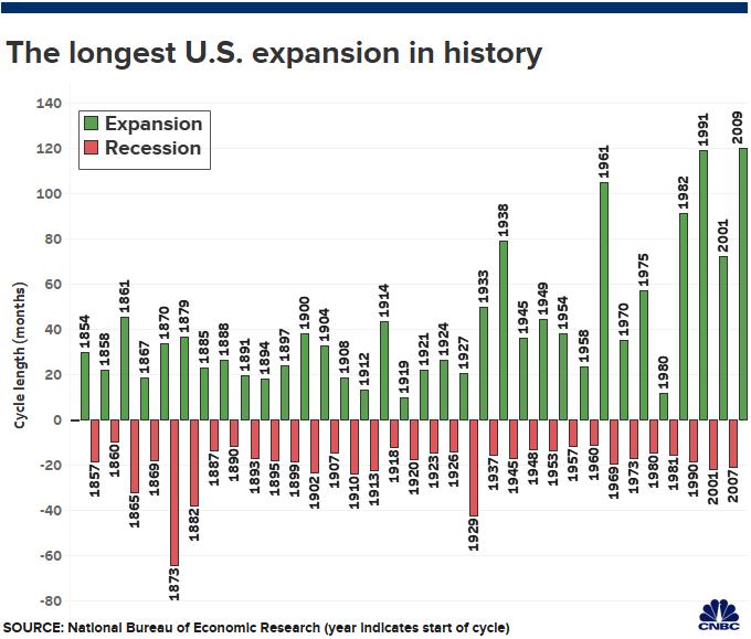 A maior expansão da história da economia dos EUA