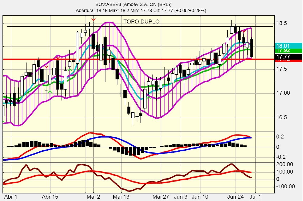 Gráfico ABV3: topo duplo