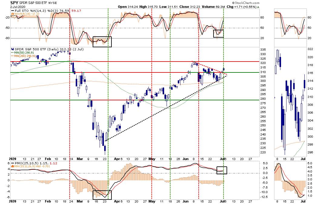 ETF S&P 500 Diário