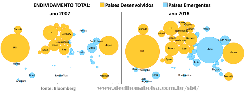 Endividamento Mundial Total