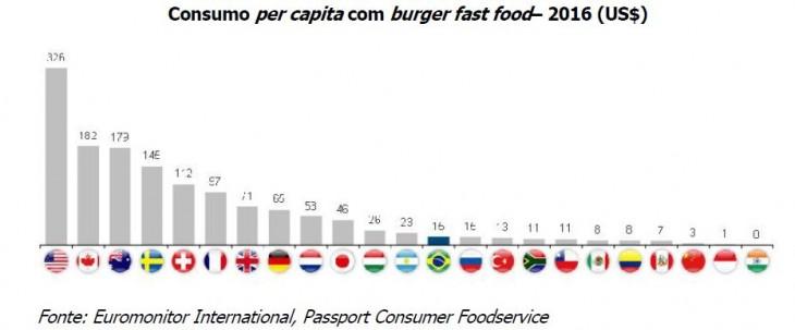 Consumo per capita de fast food