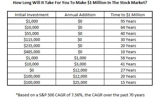 Tempo para ficar milionário na Bolsa de Valores
