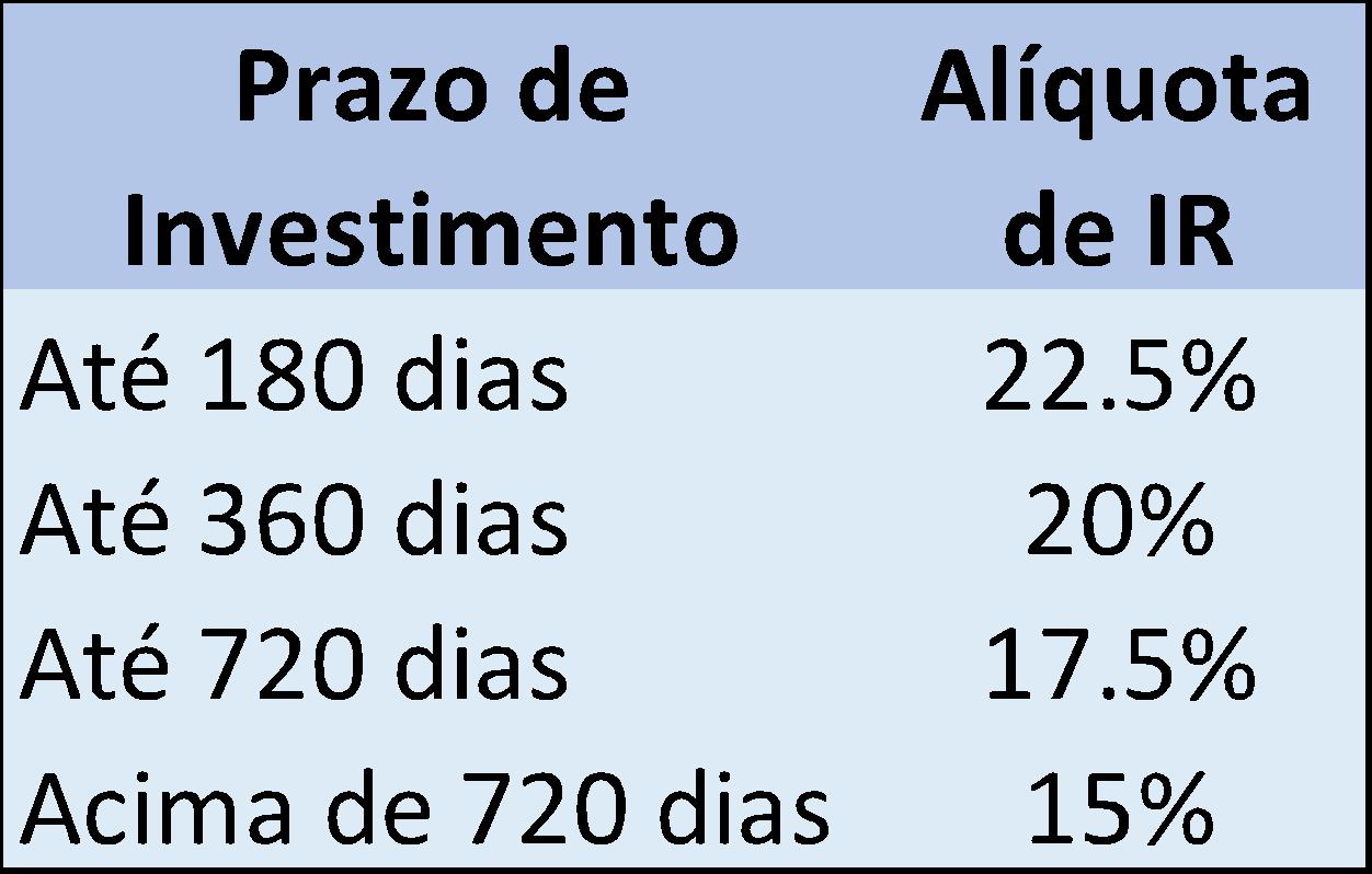 Tabela de Tributação Regressiva de IR