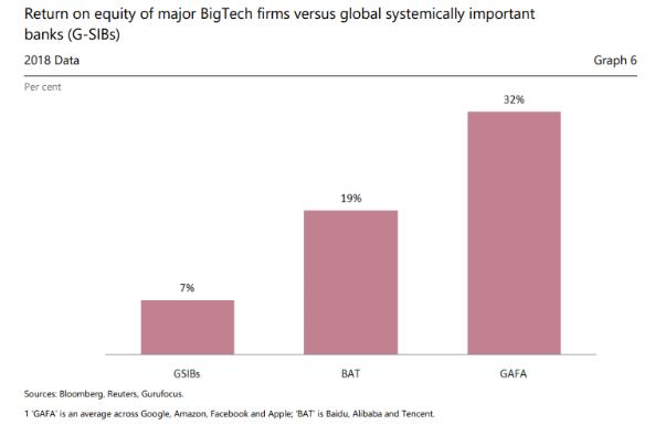 Retorno Big Techs x bancos mais importantes