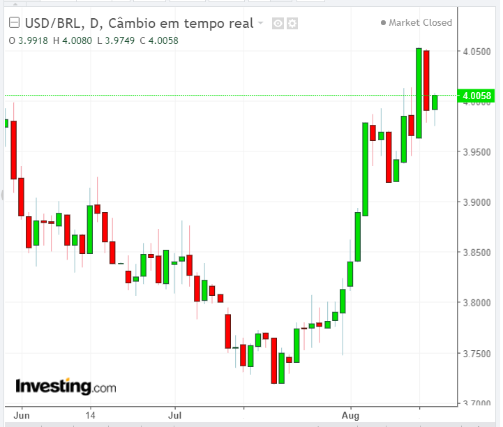 Gráfico USD/BRL - Powered by TradingView