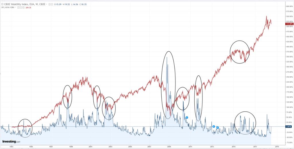 VIX e o S&P 500