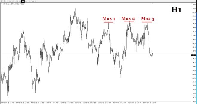 Fig.2 EURUSD, timeframe horário. Fonte: tradingview