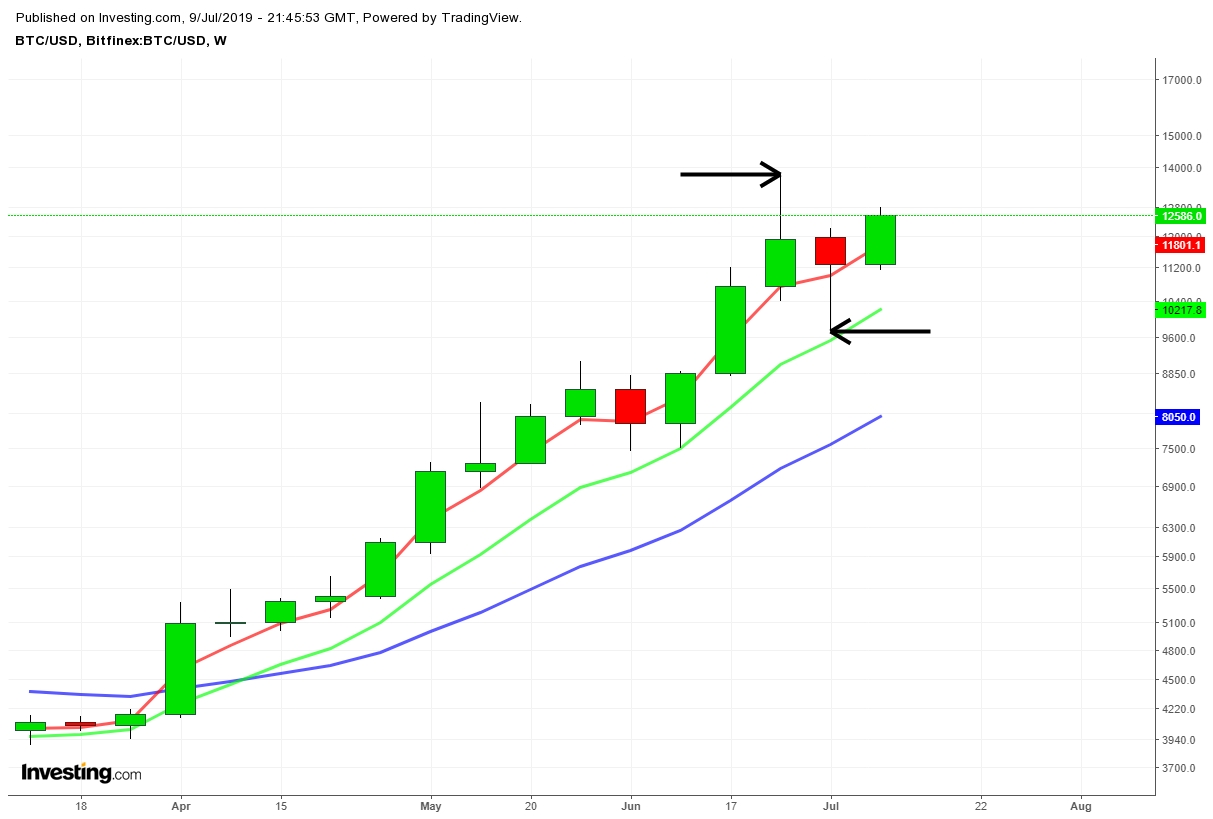 Bitcoin - Semanal: Projeções iniciais