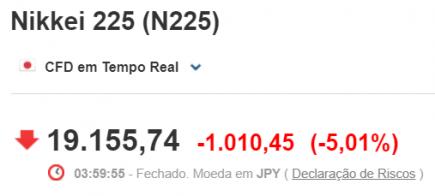 Nikkei cede 5%
