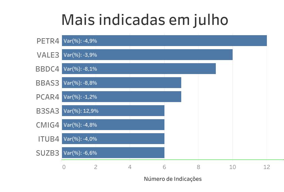 Petrobras é a ação mais indicada em julho, mas decepciona