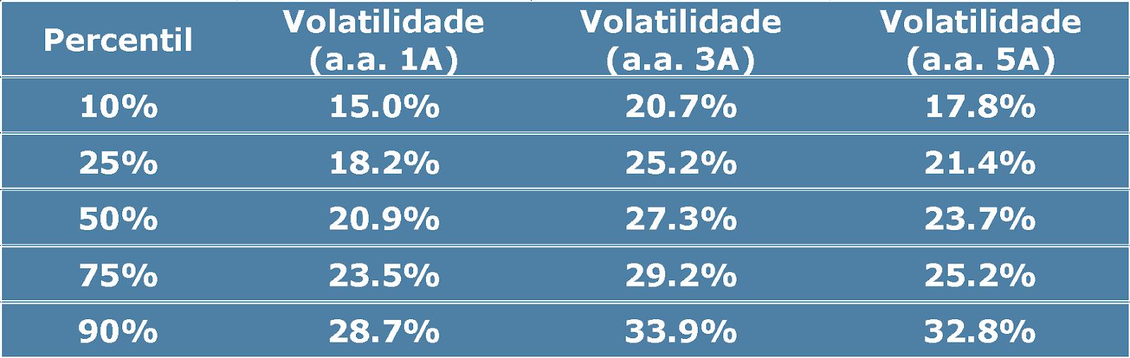 Percentis da Amostra