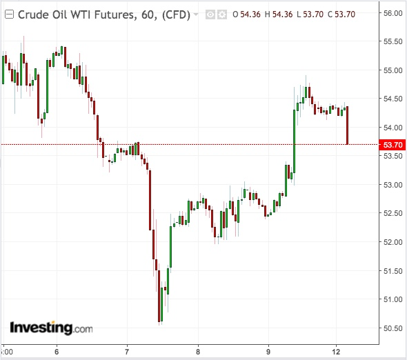 Gráfico 60 Min WTI - Powered by TradingView